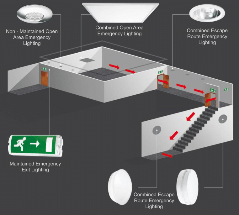 Emergency Lighting Types